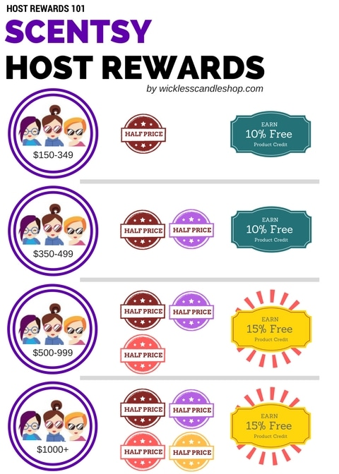 Scentsy Host Rewards