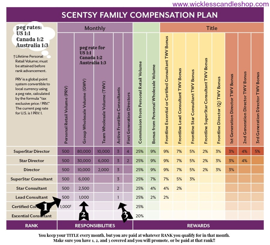 Scentsy Compensation Plan Chart | How to make money with