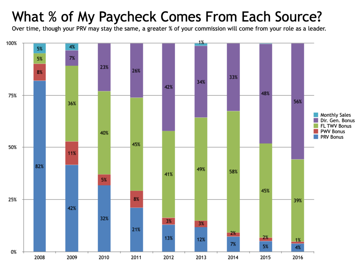 Scentsy Paycheck breakdown